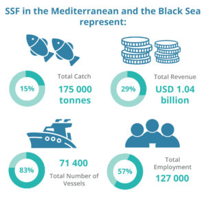 ssf-med-blacksea
